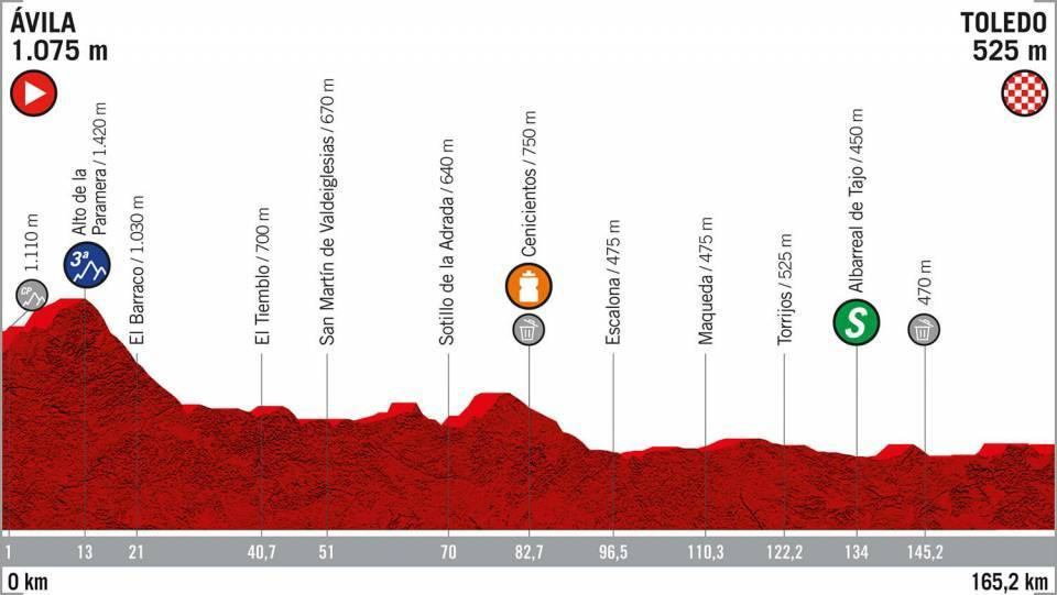 La Vuelta 2019: etapa 19