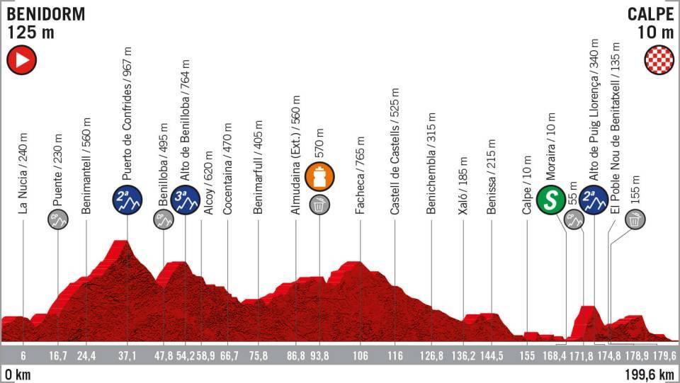 La Vuelta 2019: etapa 2