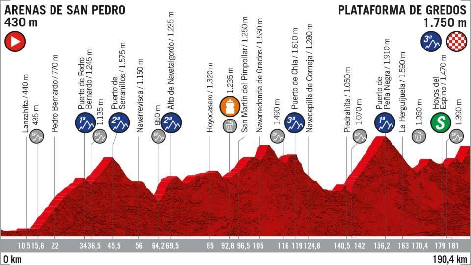 La Vuelta 2019: etapa 20