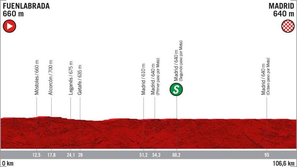 La Vuelta 2019: etapa 21