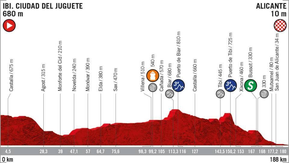 La Vuelta: etapa 3