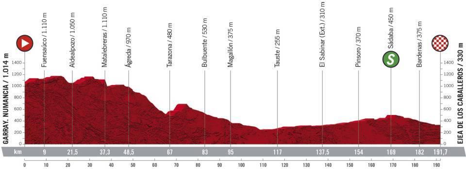 Vuelta a España 2.UWT ESP (GRAN VUELTA) 7/7  D0725