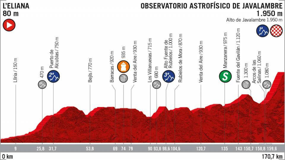 La Vuelta 2019: etapa 5