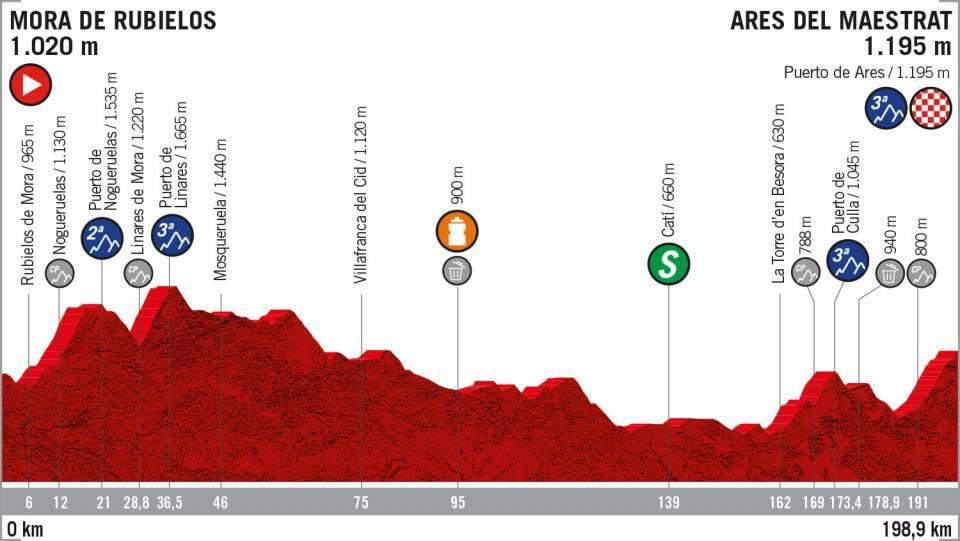La Vuelta 2019: etapa 6