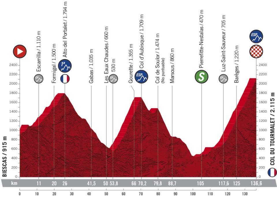 Vuelta a España 2.UWT ESP (GRAN VUELTA) 7/7  C0732