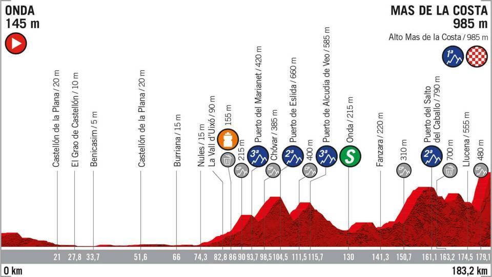La Vuelta 2019: etapa 7