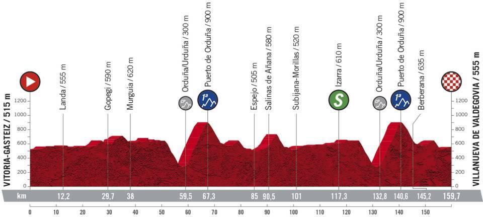 2138e - La Vuelta 2020 - Análisis de la segunda semana