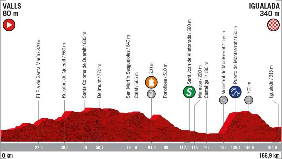 La Vuelta 2019: etapa 8