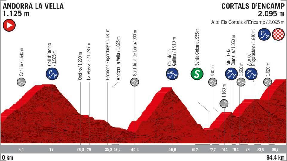 La Vuelta 2019: etapa 9