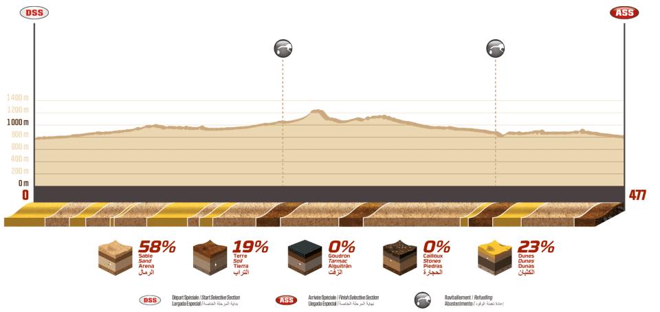 Dakar2020 - 2020 42º Rallye Raid Dakar - Arabia Saudí [5-17 Enero] - Página 10 D13ba
